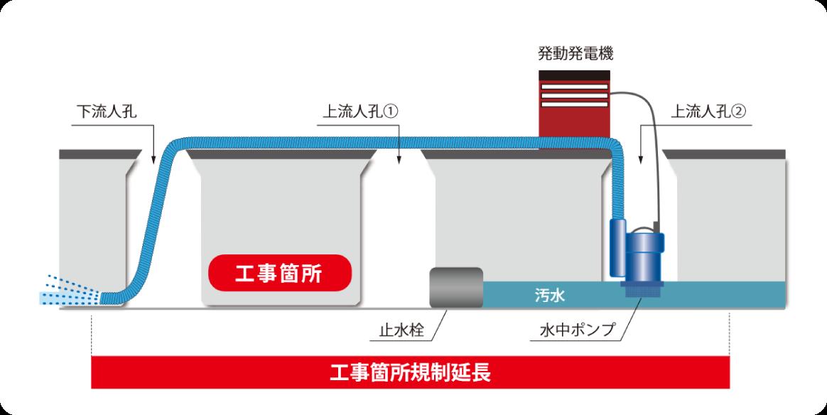 従来の施工図